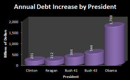 Obamas economic grade f lees summit conservative obamas economic grade f annual debt increase by president publicscrutiny Images