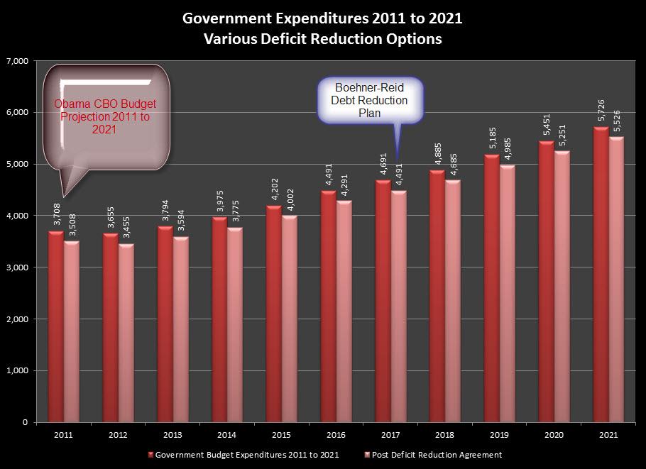 Graph of the Boehner Reid Debt Reduction Plan