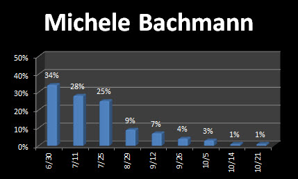 Bachmann is down to 1 percent in the polls