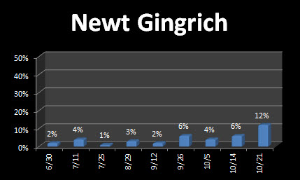 Gingrich Rises to 12 percent on latest Zogby Poll