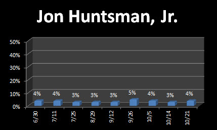 Huntsman contunues to be in the low single digits