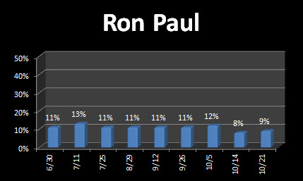 Ron Paul falls to single digits