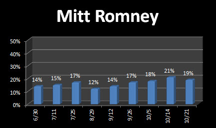 Romney at 19 percent on latest Zogby Poll