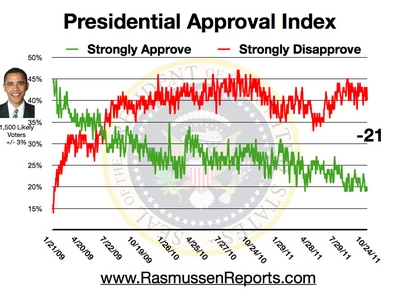 Obama approval index October 24 2011