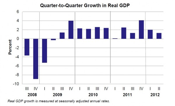 Graph of the Commerce Department Quarter over Quarter Growth in Real GDP