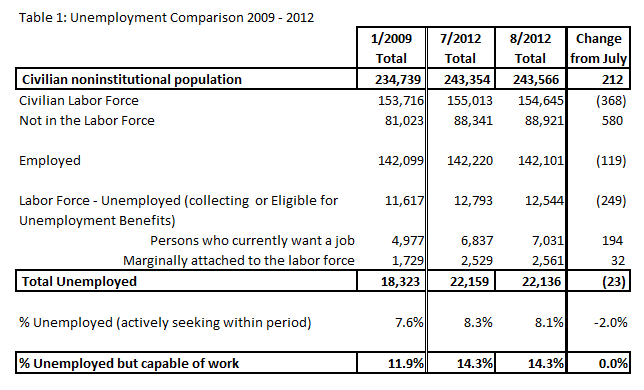 Unemployment Numbers for August 2012