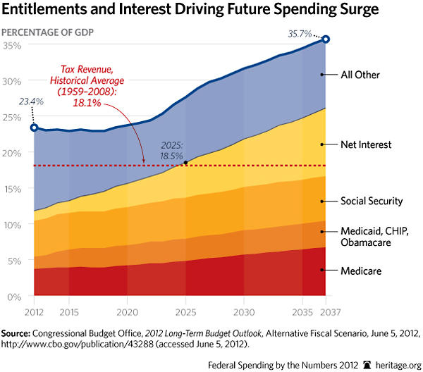 CBO Chart Spending and the Fiscal Ramifications
