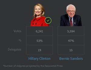 The Nevada Democrat Caucus Results