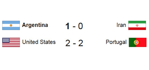 Image of scores between Argentina and Iran and between the United States and Portugal