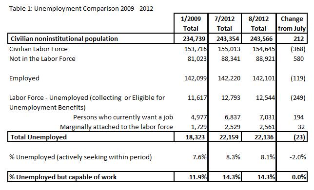 Table1- Unemployment Comparsion 2009-2012