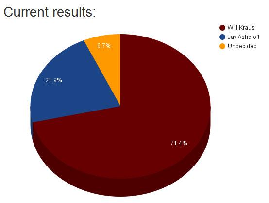 Straw Poll Results Kraus 71 Aschroft 22 Undecided 7